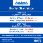 Burial Statistics